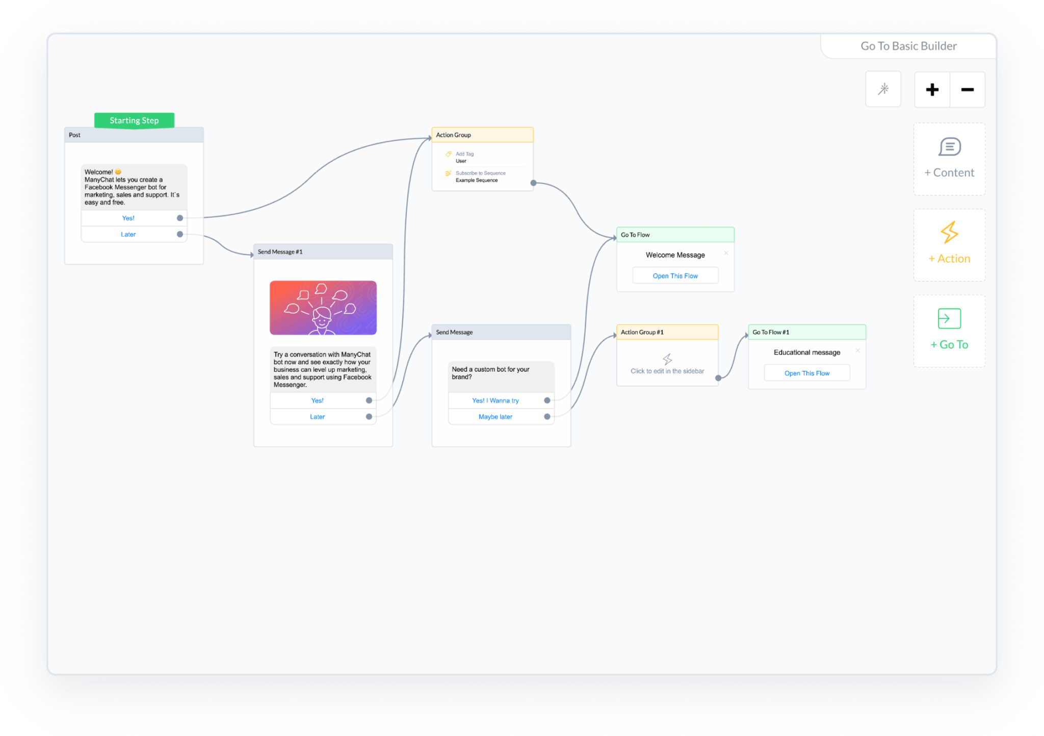 ManyChat Flow Builder message flow