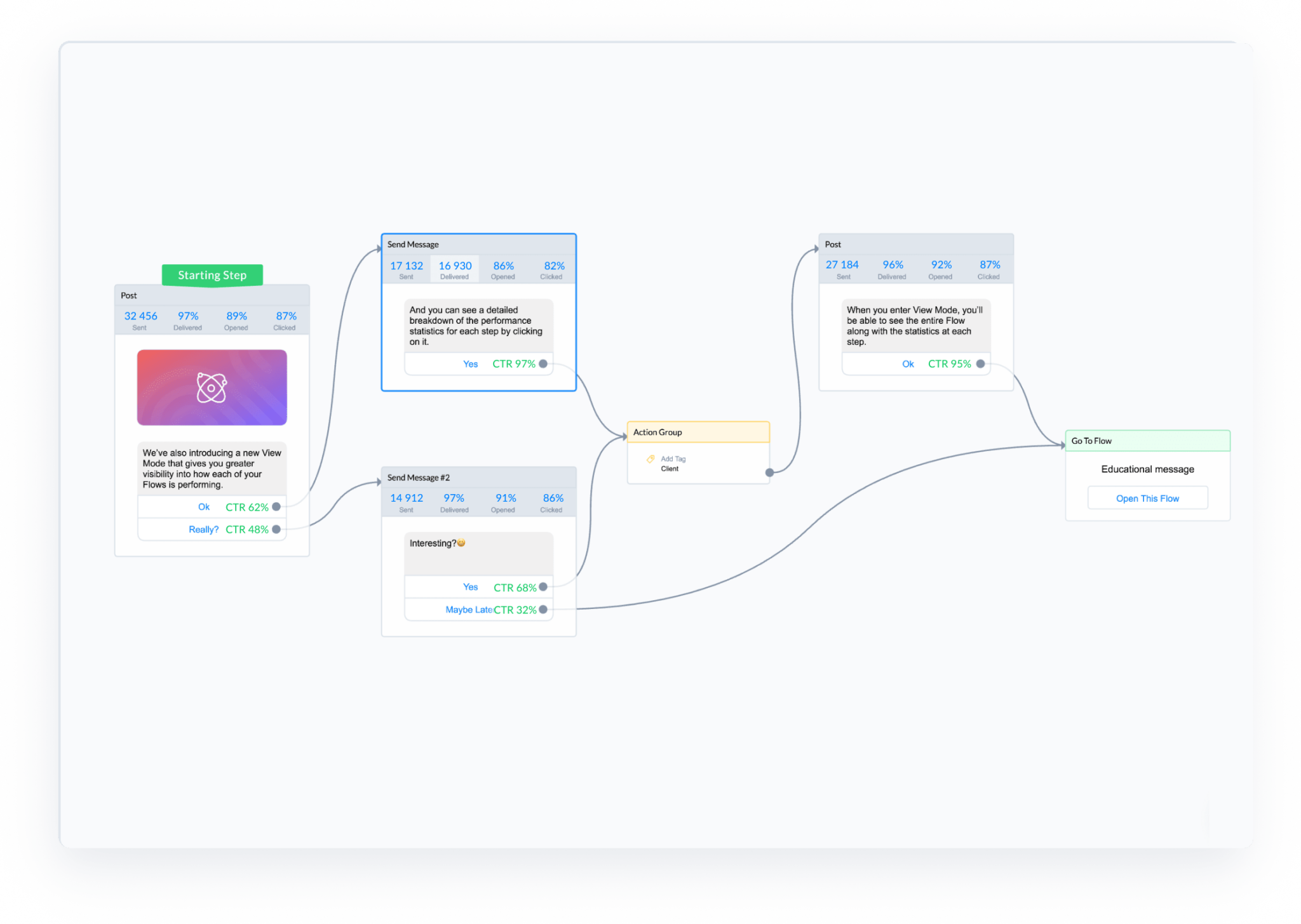 ManyChat Flow Builder statistics
