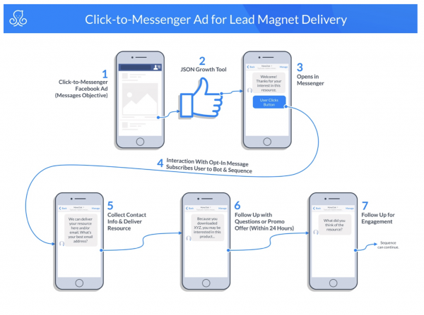 Facebook messenger marketing blueprint | click-to-messenger ad for lead magnet delivery