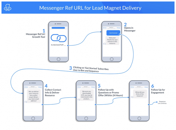 facebook messenger marketing blueprints | messenger ref URL for Lead Magnet Delivery