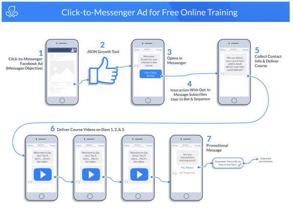 facebook messenger marketing blueprint | click-to-message ad for free online training