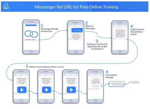 facebook messenger marketing blueprints | messenger ref URL for free online training