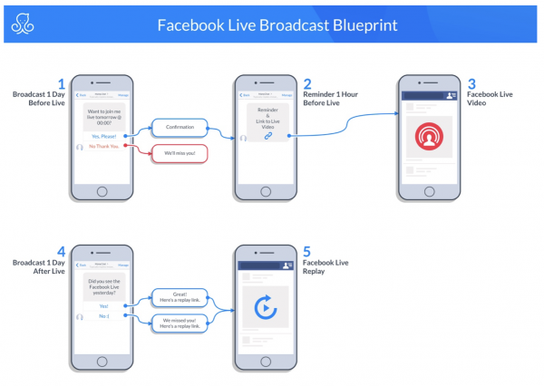 facebook messenger marketing blueprint: facebook live broadcast in manychat