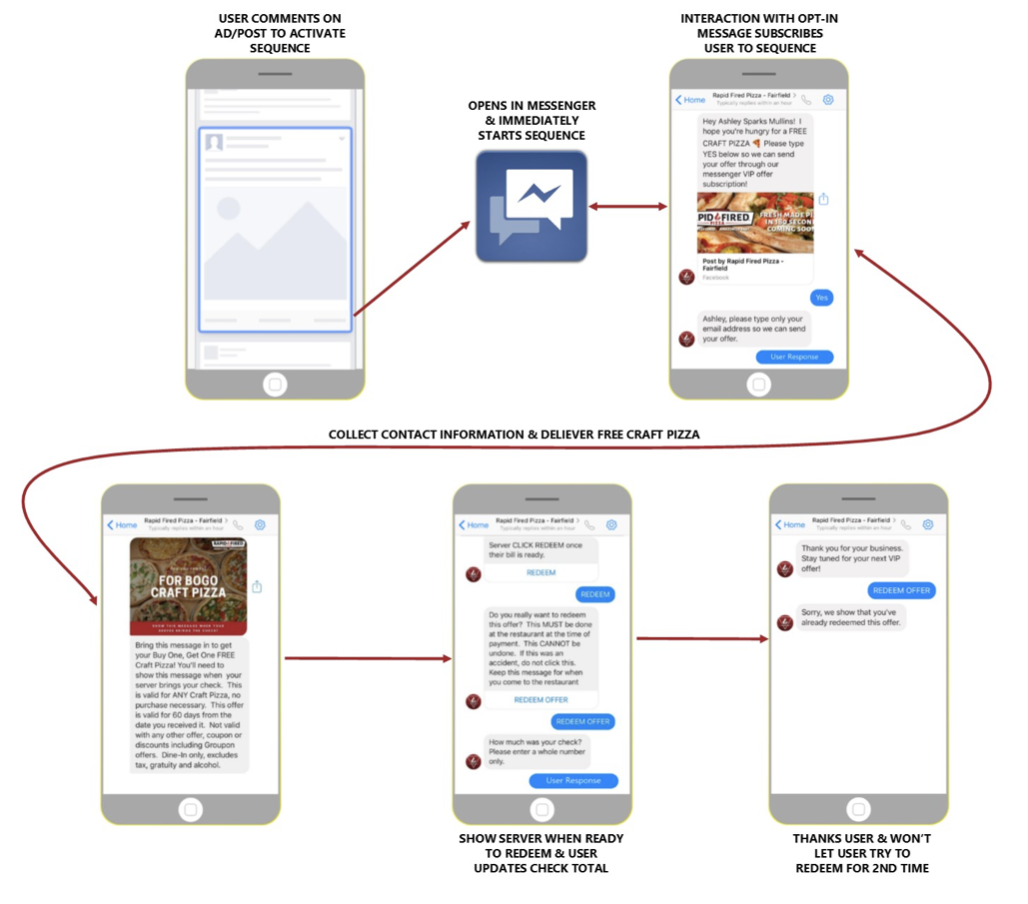 Restaurant Chatbot Strategy Flow Blueprint