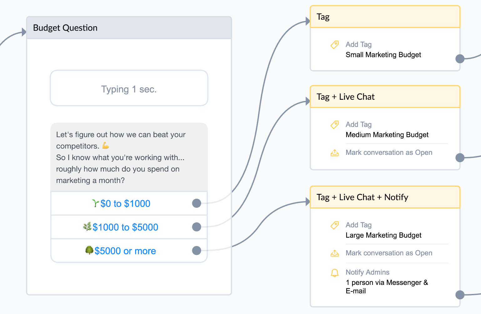 selling with chatbots | matt leitz