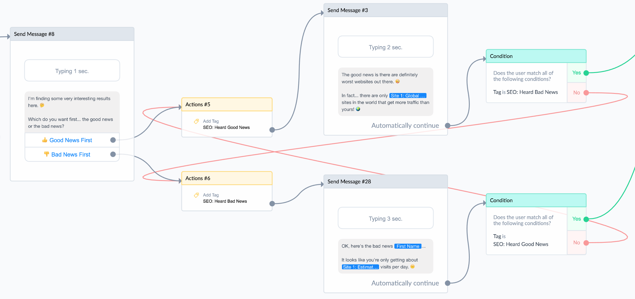 selling with chatbots flow example