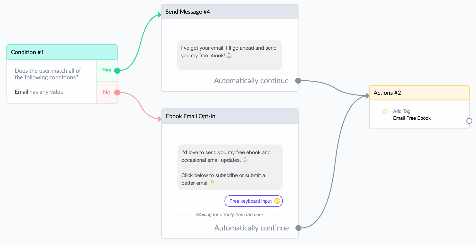 selling with chatbots using conditional logic
