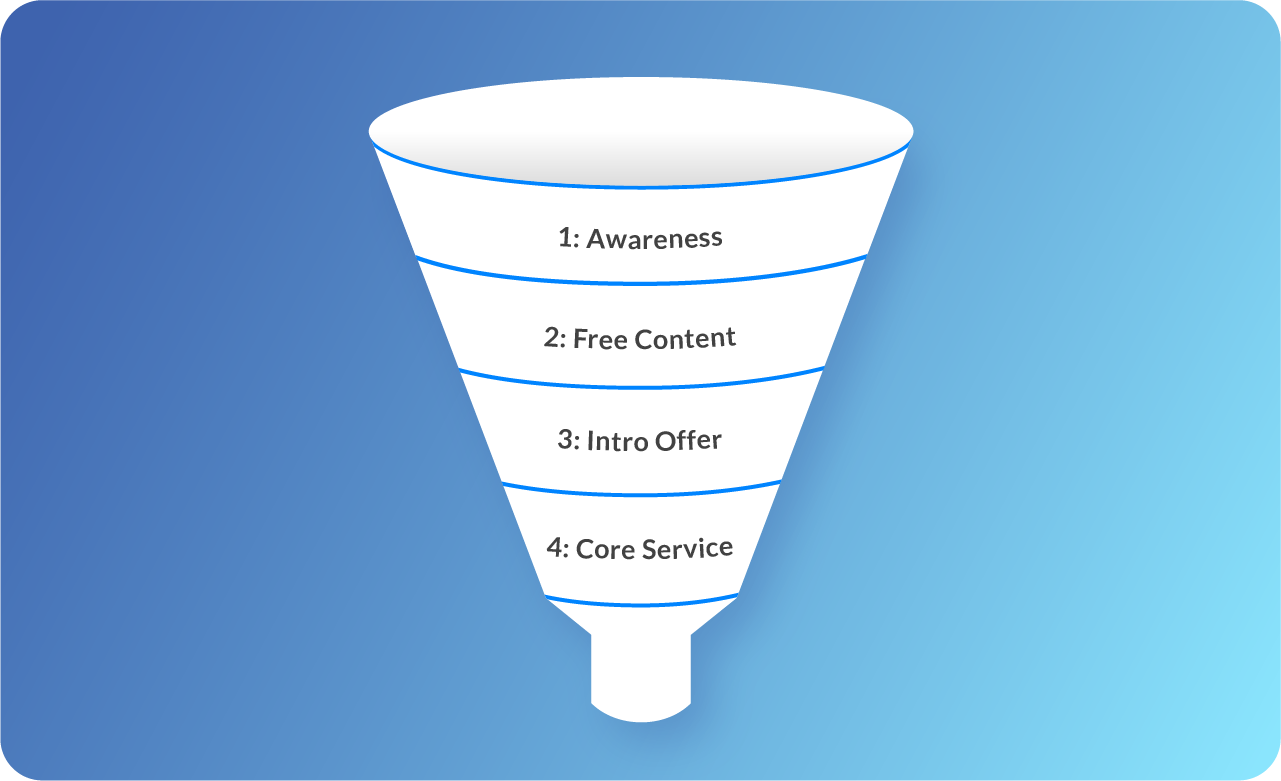 Online Coach Marketing Funnel