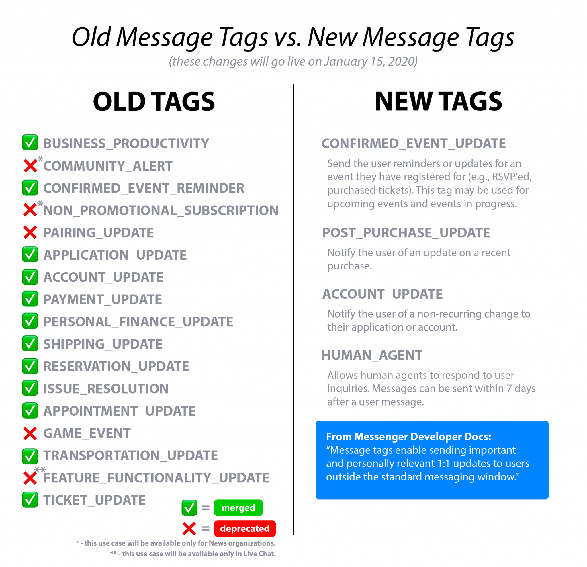 Simplified Messenger Message Tags