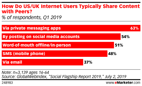 U.S. and UK Internet Users Increasingly Using Private Messaging Apps | 6 Signs You Need Help With Chat Marketing