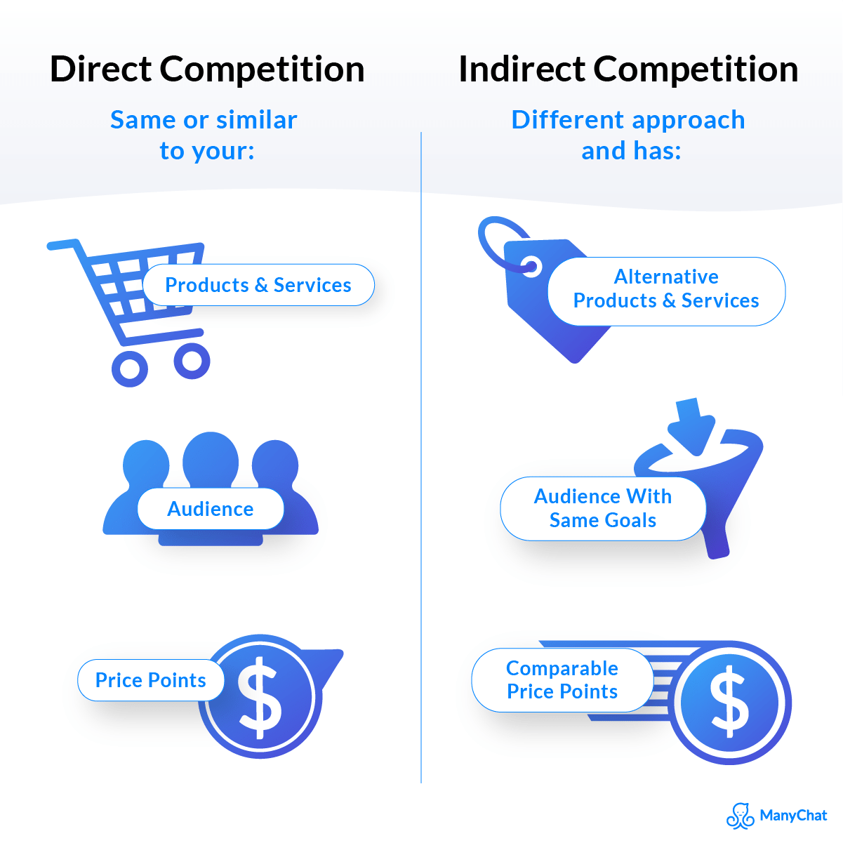 The Difference between Direct and Indirect Competition