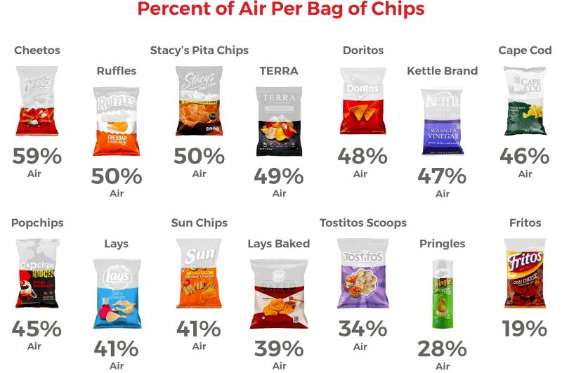 eCommerce potato chip infographic