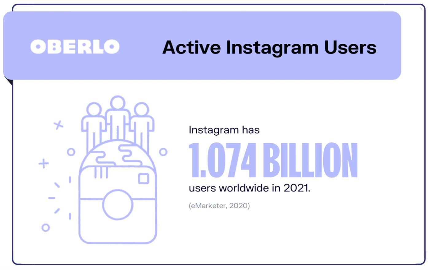 Instagram user count